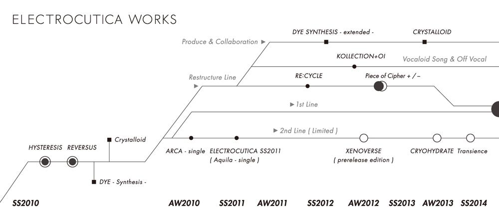 electrocutica_works